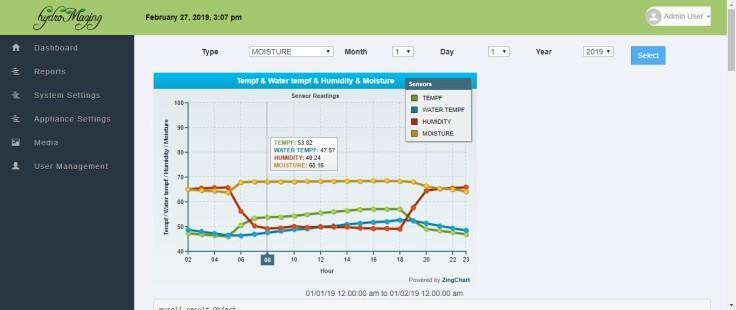 hydroMazing chart